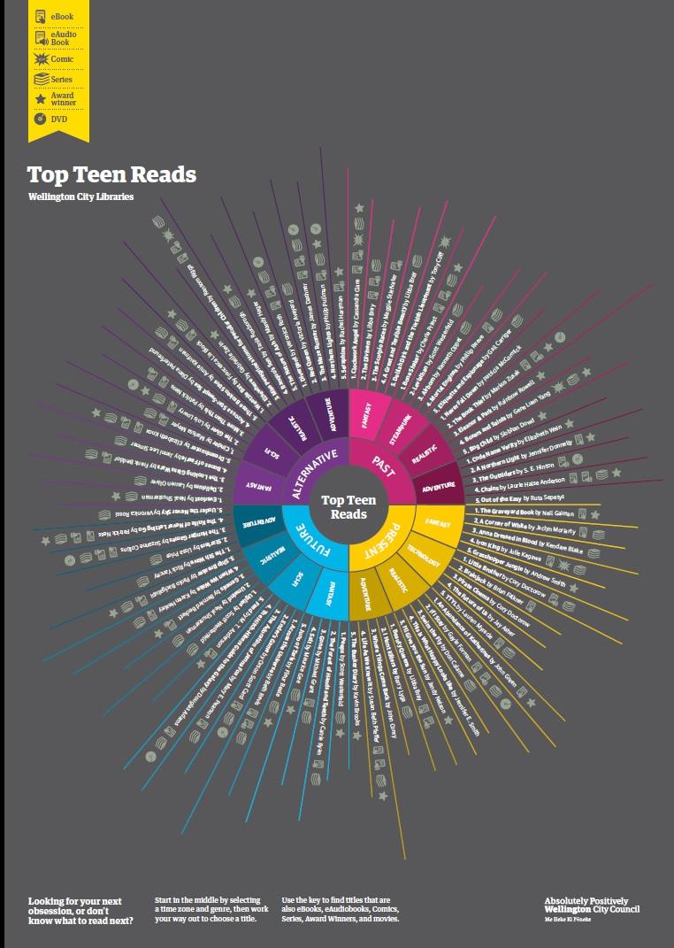 Reading Wheel
